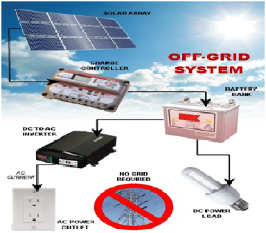 Off-the-grid-power-supply 2